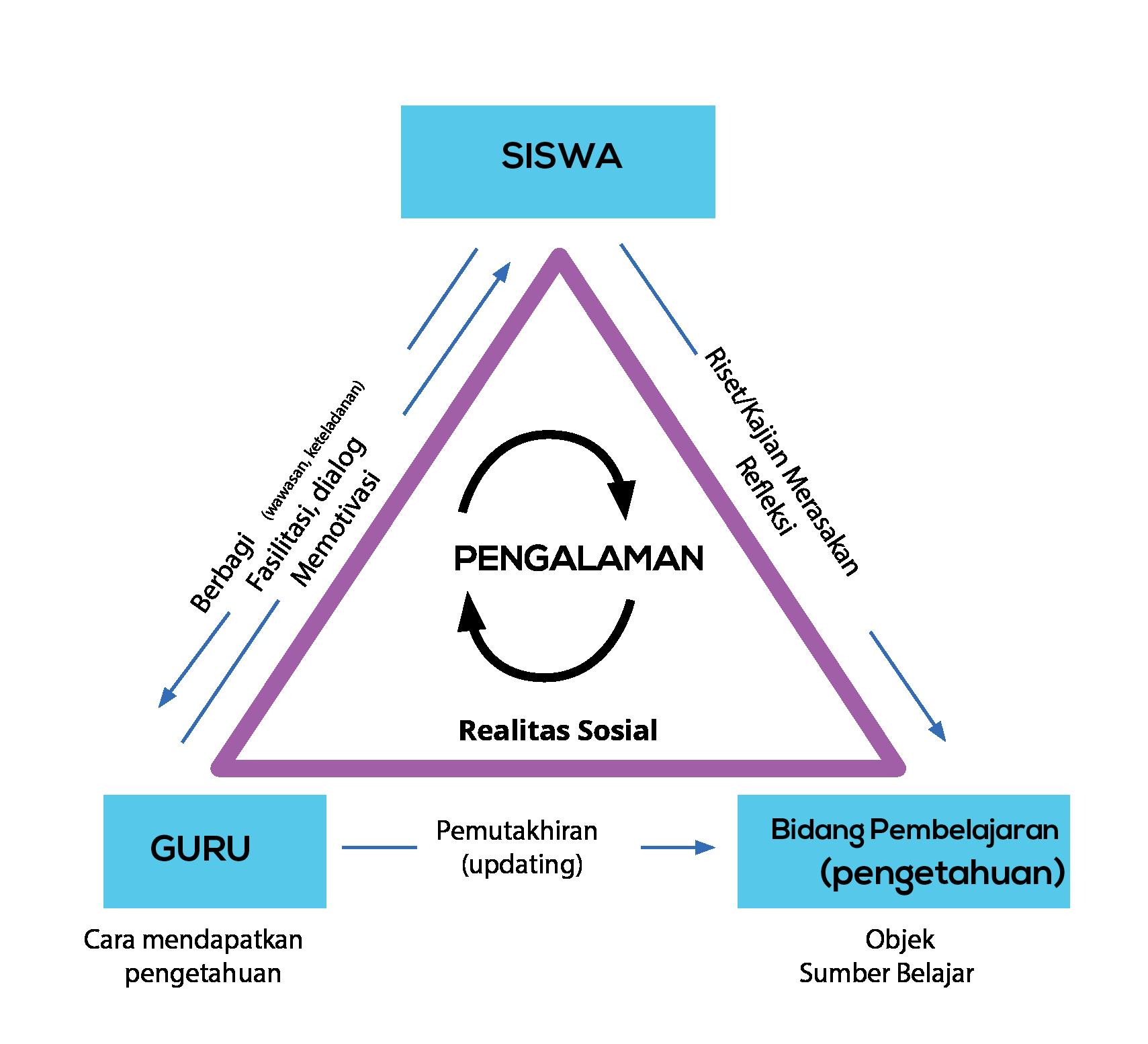 segitiga pedagogia-01